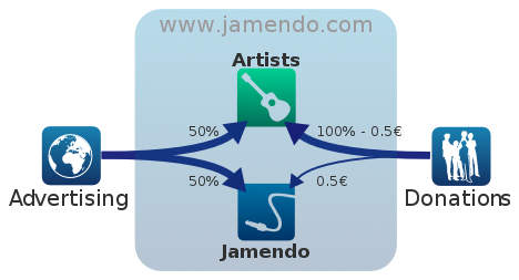 jamendo revenue share