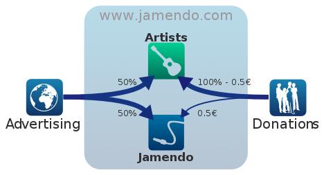 jamendo revenue share